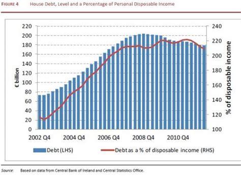 irish economy 2015 2014 facts innovation news irish economy esri domestic demand to shrink in 2013
