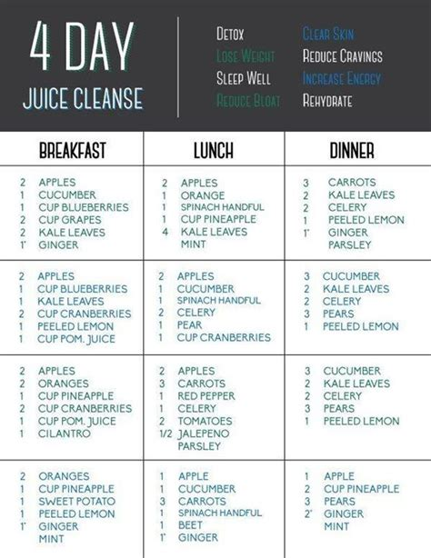 Drew Canole 5 Day Detox by 4 Days Juice Detox Because You Ve Asked For It Here Are