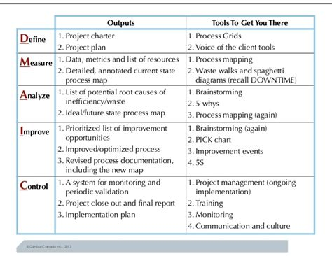 process improvement plan template written process improvement plan exle