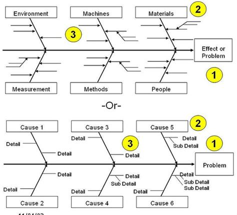 fishbone diagram for root cause analysis toyota a3 report