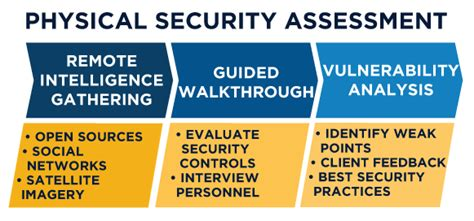 Physical Security Assessment   SecureState