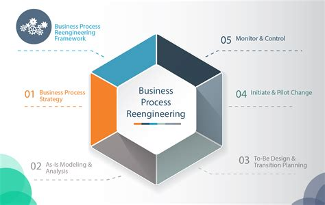 Business Process Reengineering strategy incorporated
