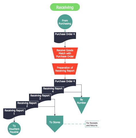 financial flow template accounting flowcharts solution conceptdraw