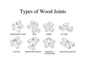 different types of wood joints and their uses