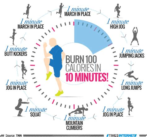 infographic burn  calories   minutes times  india health  minute workout