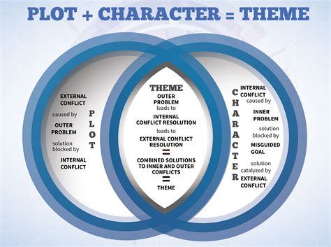 story plot themes plot character theme infographic http www