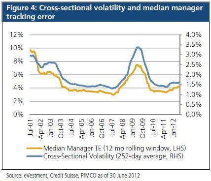Cross Sectional Volatility by Expanding The Toolkit For Monitoring Your Equity Managers Pimco