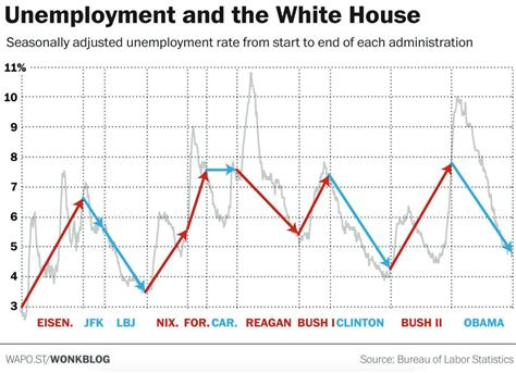 7 Ways To Handle Unemployment Boredom by One Chart Shows How Obama S Performance Compares With