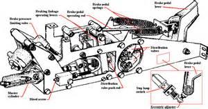 Brake System Rolls Royce Rolls Royce Silver Shadow Hydraulic System