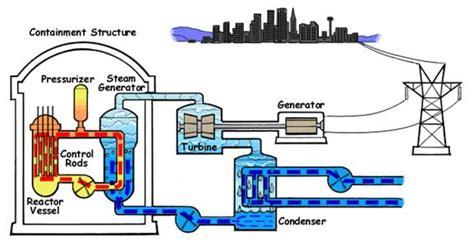 sebutkan dan jelaskan jenis jenis induktor f4r12h4 my planet prinsip kerja pembangkit listrik tenaga nuklir