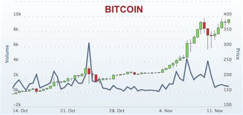 bitcoin year bitcoin 10 years chart cuanto es 0 0001 bitcoins