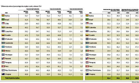tasas california newhairstylesformen2014 com tasa de desempleo en latinoamerica 2016 brasil y uruguay