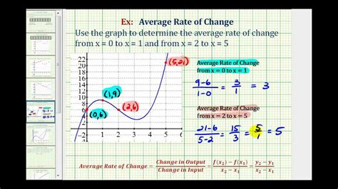 How To Find Rate Of Change In A Table Ex Find The Average Rate Of Change From A Graph