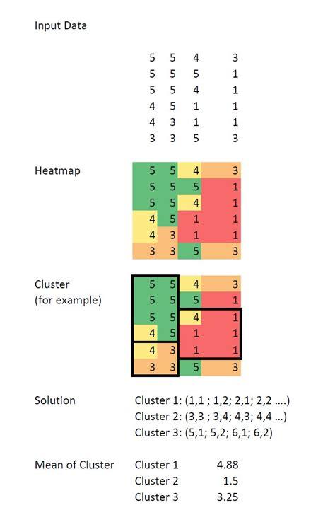 pattern questions in python python find patterns in cluster bioinformatics stack
