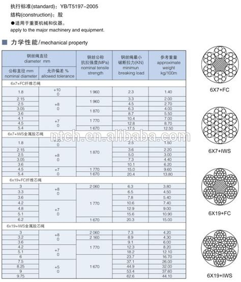 100 electrical wire standards house electrical wire