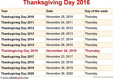 date du new year 2016 what day is thanksgiving 2016 when is thanksgiving date