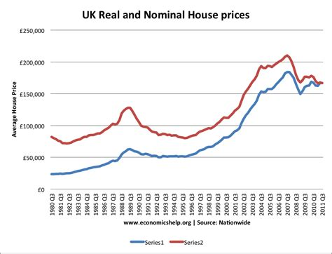 house price inflation in the uk mortgage guide uk