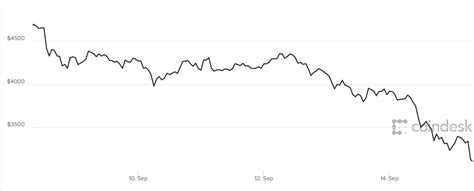 bitcoin update bitcoin price update live bitcoin slammed as fraud