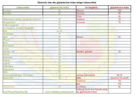 index tabelle was bedeutet der glyk 228 mische index meine tipps f 252 r eine
