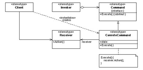 command pattern là gì command pattern wikipedia