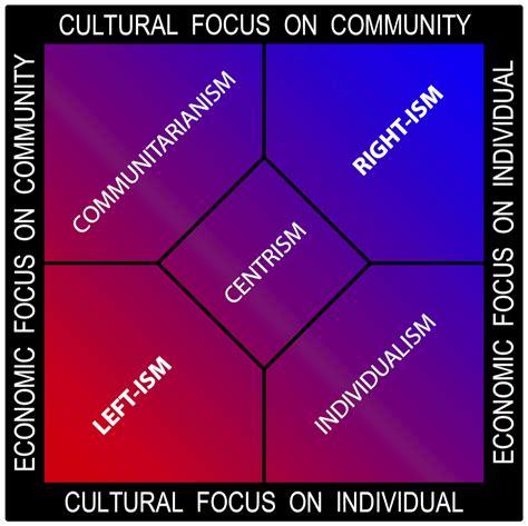 political spectrum wikipedia talk leftism rationalwiki