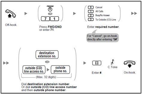 Pabx Panasonic Kx Tes824 168 panasonic kx tes824 call forwarding options howtoquick net