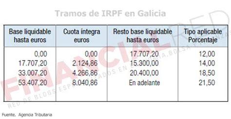 declaracion de la renta en guipuzcoa 2016 tabla retenciones irpf 2016 en guipuzcoa ca 241 a de