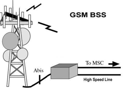 tutorialspoint gsm gsm the base station subsystem bss