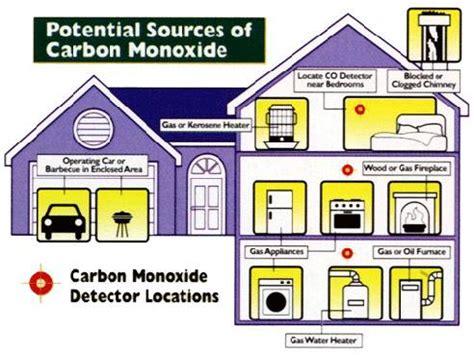 the home source sources of carbon monoxide