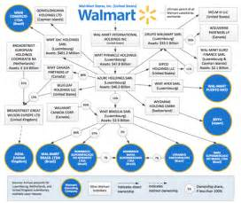 Wal Mart Organizational Structure Essays by Walmart Organizational Structure 2015 2017 2018 Best Cars Reviews