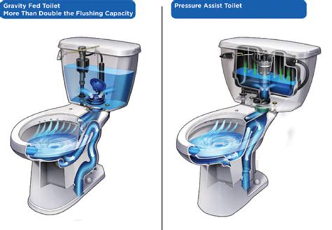 Bathroom Stool Buy How To Shop For A New Toilet Eieihome