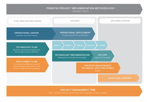 implementation methodology template redk methodology what is our approach to success