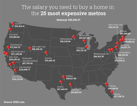 average income needed to buy a house 216 181 that s the household income needed to buy a