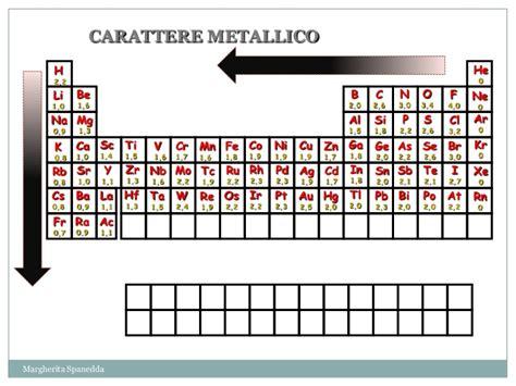 br tavola periodica tavola periodica le propriet 224 periodiche