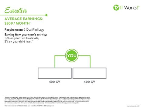 It Works it works executive rank chart