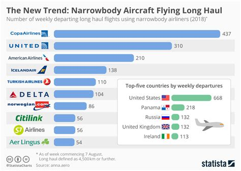 chart the new trend narrowbody aircraft flying haul statista