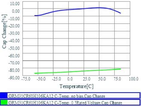 x7r capacitance change x7r capacitor dc bias 28 images capacitors gc3 series lineup murata capacitance of a x7r