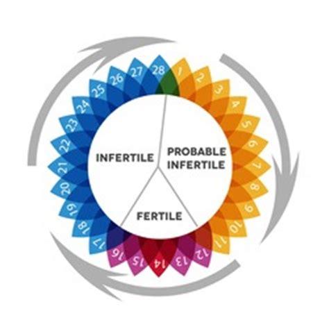 Calendrier De Fertilite Chez La Femme Le Cycle Menstruel F 233 Minin Cycle Ovarien Cycle Hormonal