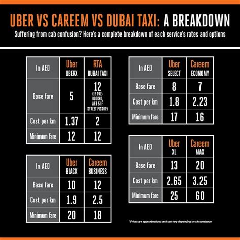 Car Types In Careem by Uber Vs Careem Vs Dubai Taxi Which One Is Cheapest