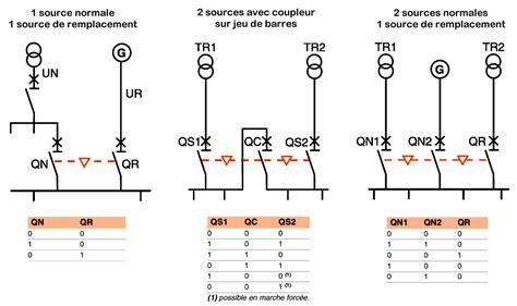 schema cablage inverseur groupe electrogene quelques liens utiles
