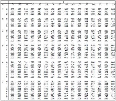 Binomial Table binomial distribution definition graph table beta