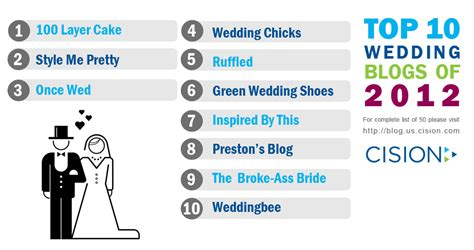 top 10 wedding blogs cision s top 50 wedding blogs list lets both pr pros and