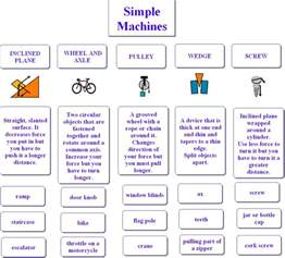 12 09 simple machines bubble notes science 8