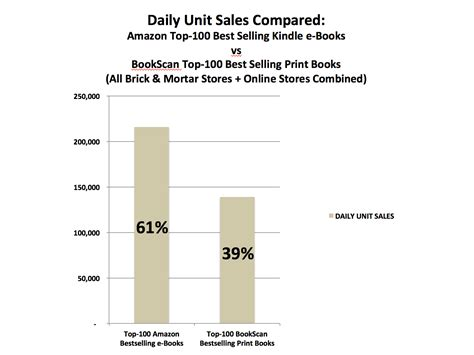 Novel Book Report Sle by Bookscan Report Print Vs Digital 2014 02 14 Author Earnings
