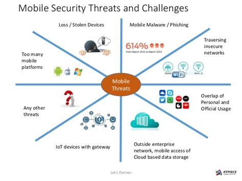 security mobile mobile security