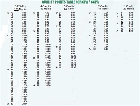 Credit Hours Calculation Formula Pmas Arid Agriculture Rawalpindi