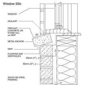 Window Sill Profiles The World S Catalog Of Ideas