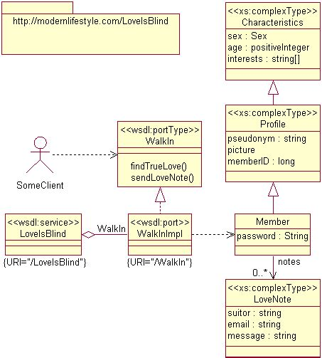 uml web service uml for web services