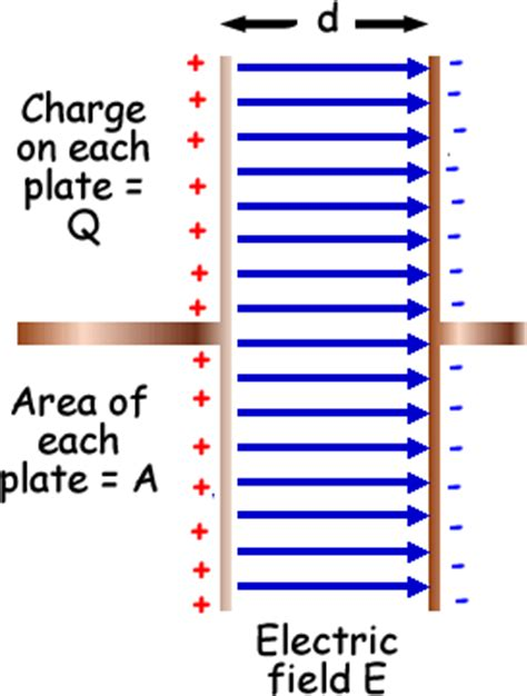 what is the charge on a parallel plate capacitor science january 2012