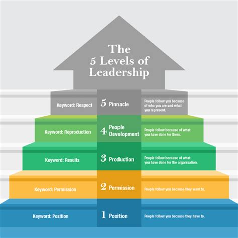 a company of leaders leading at every level books five levels of leadership goalson